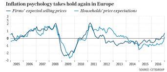 Рынки облигаций чувствуют растущие риски во Франции и в Италии