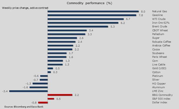 Цены на нефть выросли, но трудности остаются