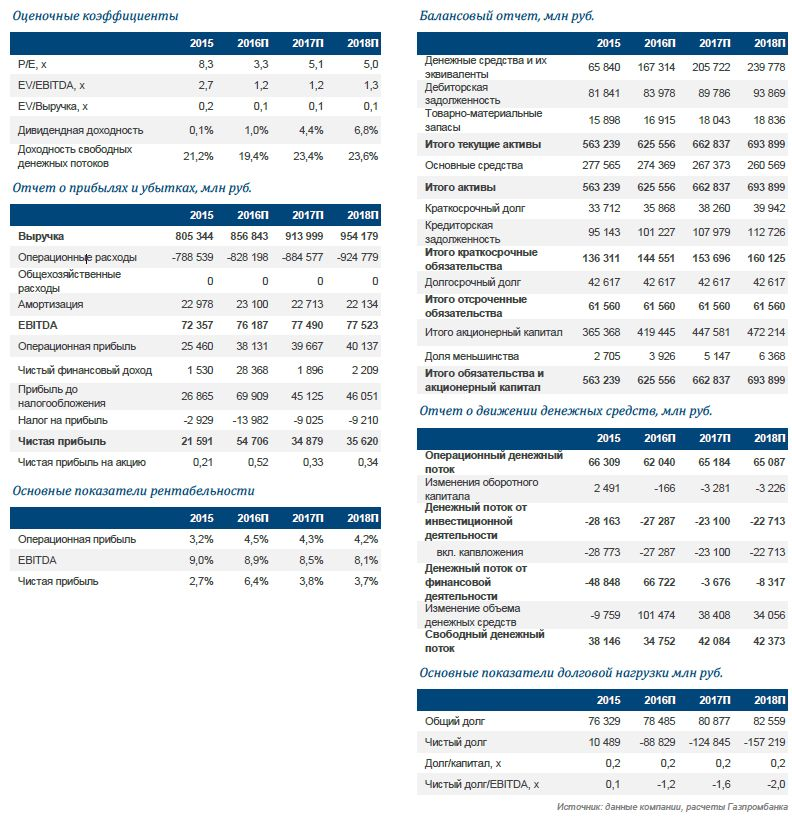 Интер РАО: обновление целевой цены. Продажа 40%-ной доли в Иркутскэнерго становится все более реальной