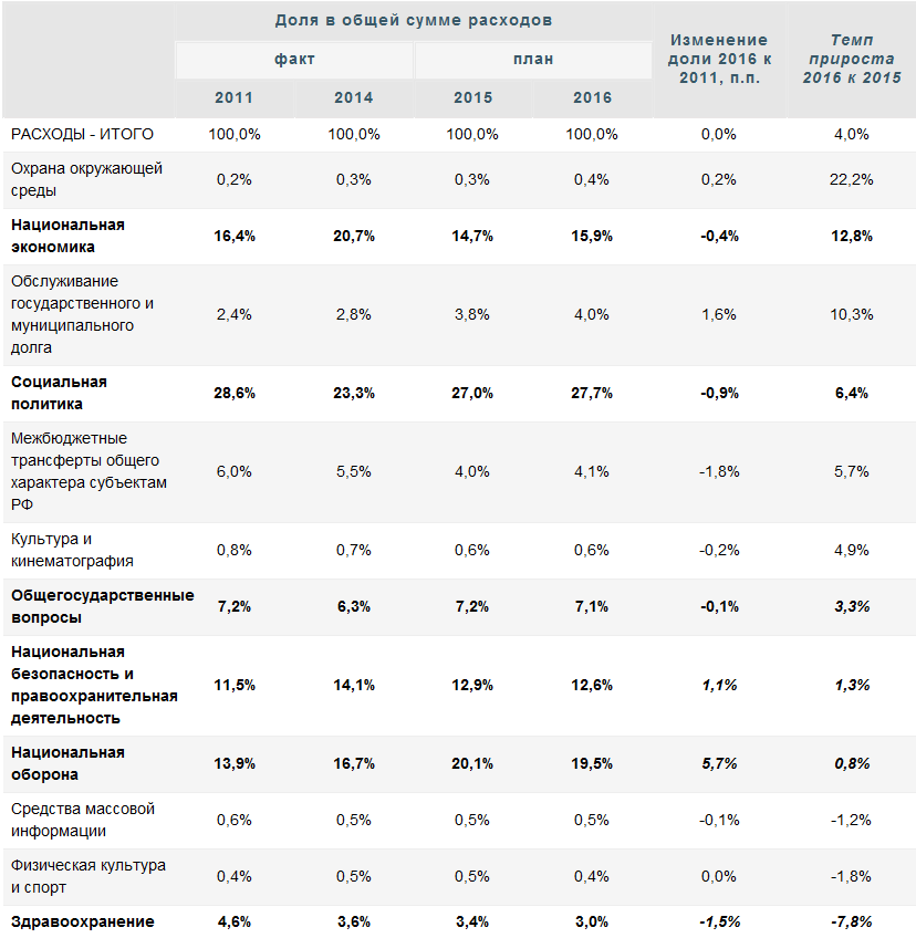 Бюджет-2016: консервативный подход и макроэкономические риски