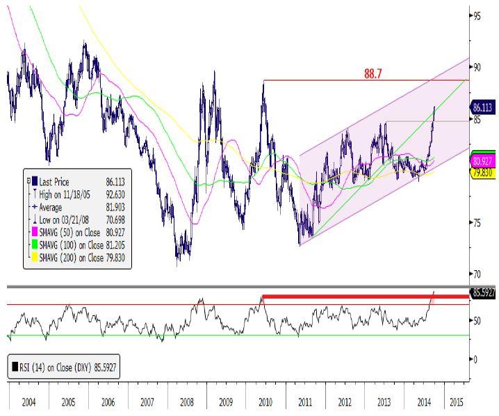 Геополитическая ситуация в мире создает нервозность среди инвесторов и это отражается на волатильности и слабости рынков