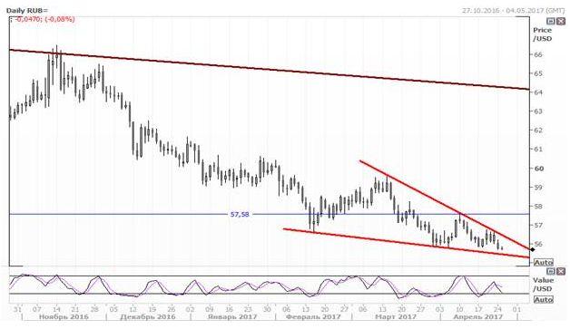 Валютная пара USD/RUB формирует нисходящий клин