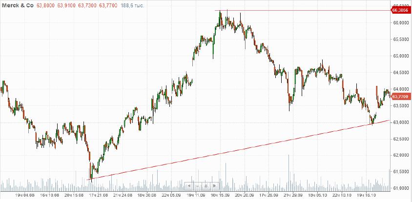 Покупка акций Merck & Co. MRK