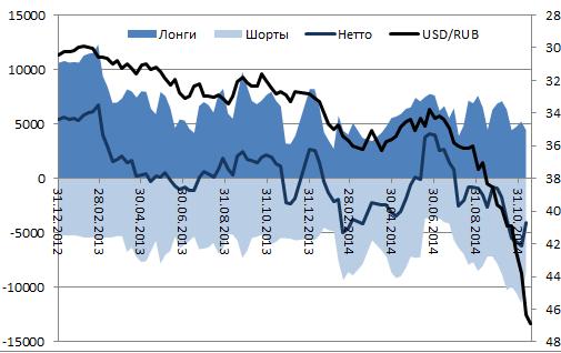 Рубль выходит из пике