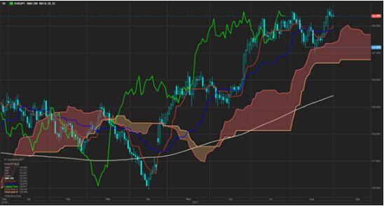 Сильный доллар, слабый евро или и то, и другое?