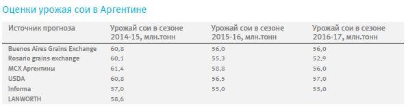 Обзор рынков зерновых, масличных и хлопка (47-4 21/11/16 - 20/01/17)