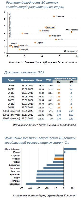 ОФЗ Итоги последнего месяца