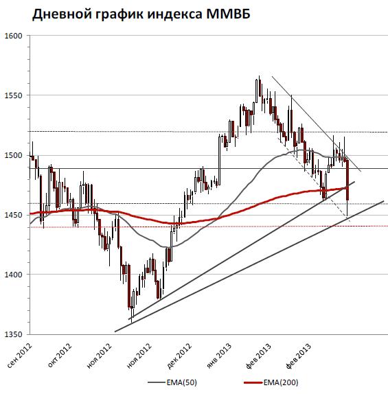 Российский рынок начал неделю с резко негативной реакции на события вокруг Кипра