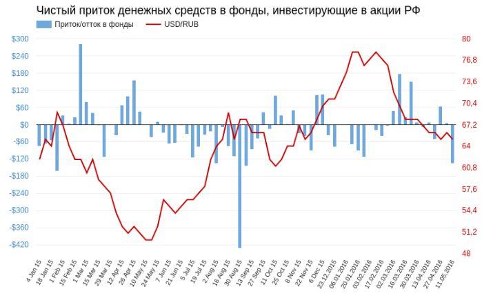 Рублю придется несладко