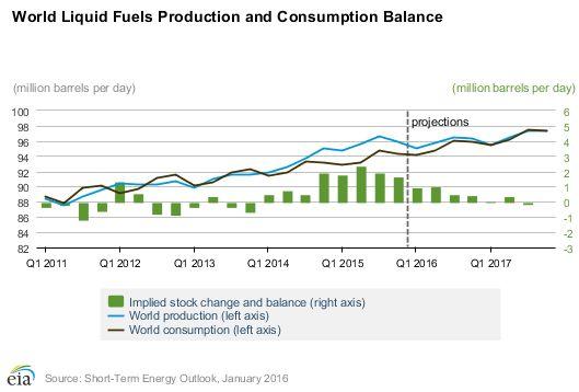 Час от часу не легче: Иран обрушил нефтяной рынок