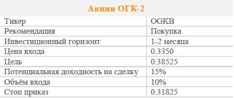 Акции ОГК-2. Рекомендация - Покупать
