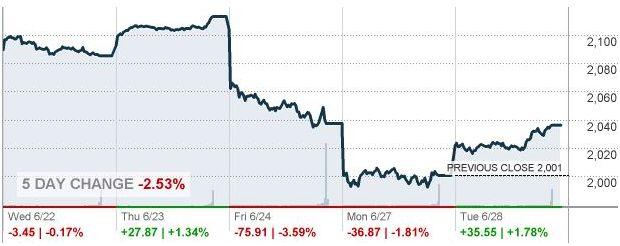 Мировые фондовые рынки растут после двухдневного спада