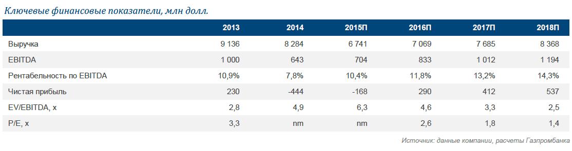 Аэрофлот: пересмотр выручки за 2015 г., прогнозы на 2016 г. – неизменны