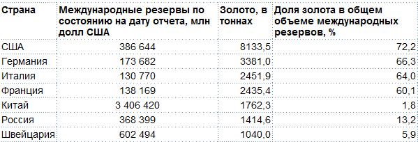 ЦБ РФ июнь 2016: Международные резервы -3.8 млрд, золото +4 тонны
