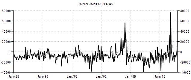 Япония: потоки капитала против курса иены