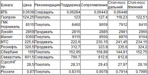 Оценка ситуации по индексу ММВБ (закр.1925,74)