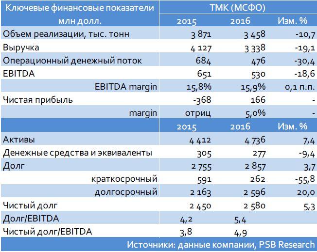 Кредитный комментарий: ТМК, Уралкалий.