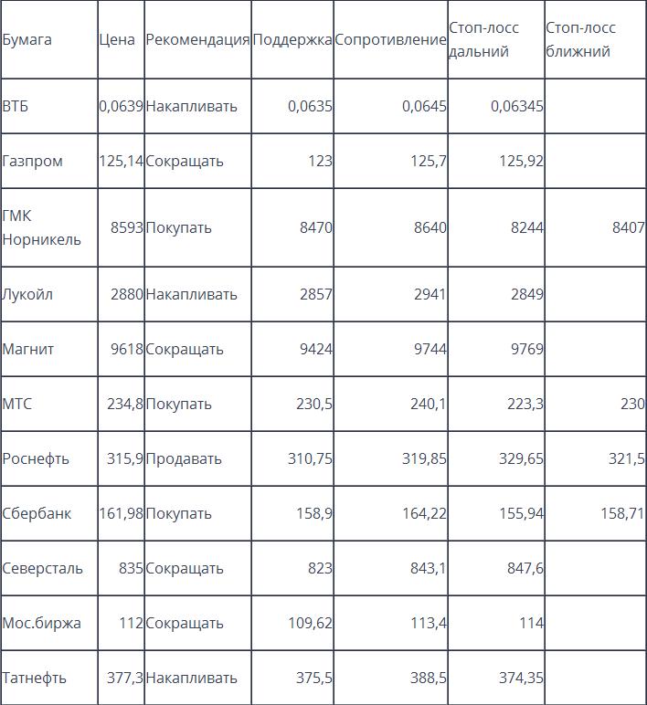 Оценка ситуации по индексу ММВБ (закр.1959,11)