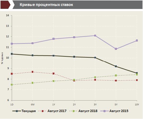 Прогнозы ставок рефинансирования на 2018 год ЦБ РФ