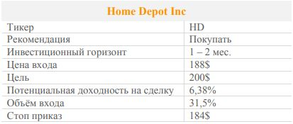 Акции Home Depot. Рекомендация - ПОКУПАТЬ