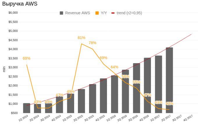 DCF-оценка: Amazon уже не горячее предложение