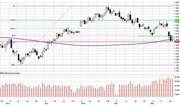 Несмотря на то, что проблема Кипра сейчас находится в острой фазе, глобальные рынки чувствуют себя достаточно неплохо