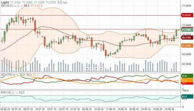 Индексы и рубль окажутся под давлением