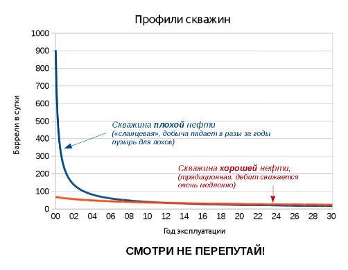 """""""Сланцевая"""" скважина за первый год добывает как скважина Татнефти за первые 13 лет"""