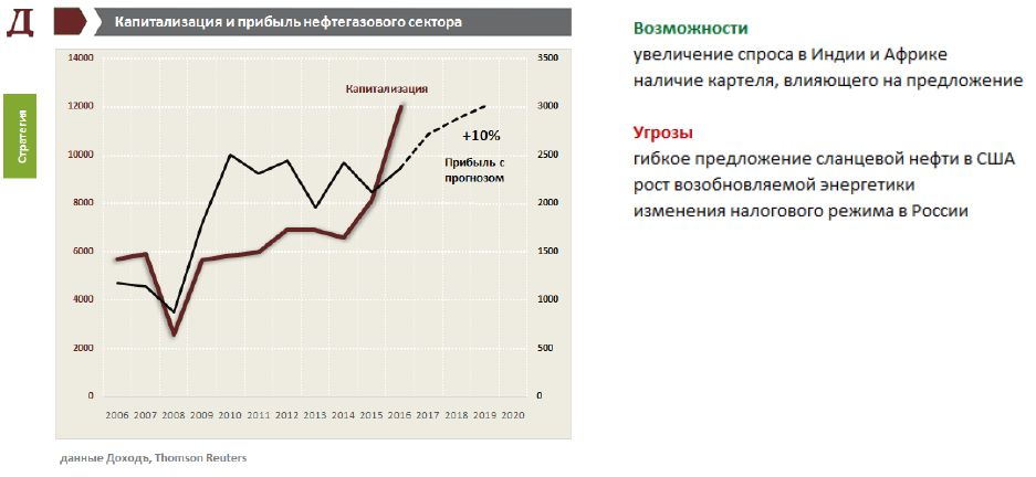 Финансовые рынки России на стадии восстановления экономики