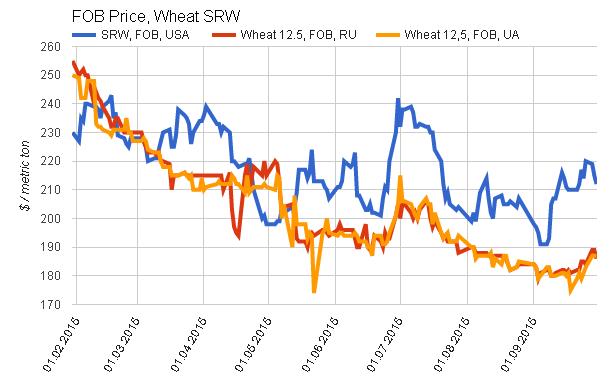 Пшеница попала в ценовые жернова