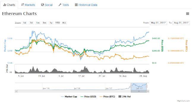 Эфир превзошел биткоин за летний период по росту ключевых показателей