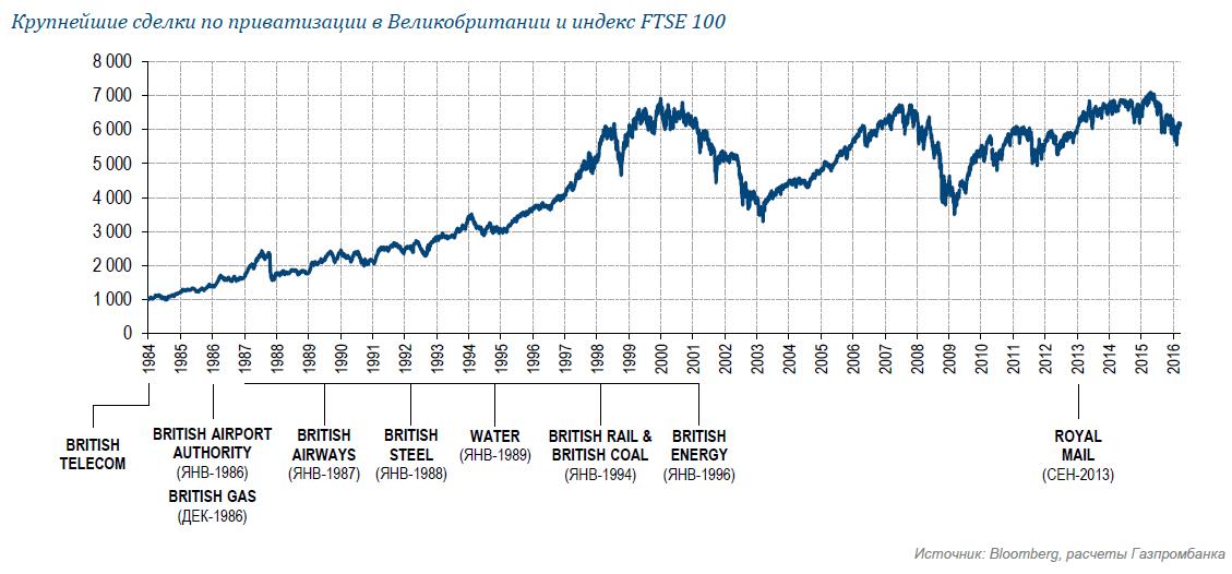 Приватизация становится основной инвестиционной темой на рынке