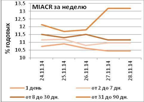 ЦБ РФ: Стратегической задачей является снижение инфляции до приемлемых для бизнеса и населения уровней