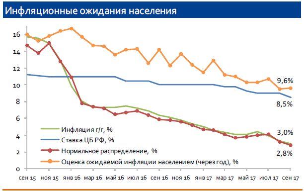 аседание Банка России 27 октября: ожидаем снижения ставки на 25 б.п.