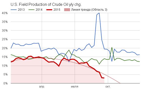 У нефти появляются важные зацепки