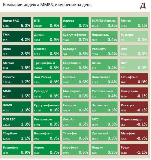 Интер РАО в лидерах роста в понедельник после новостей о продаже Иркутскэнерго. Может заплатить спецдивиденды