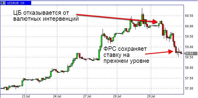 Банк России и ФРС дали рублю шанс укрепиться