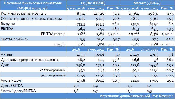 Магнит (-/ВВ+/-): слабые результаты за 3 кв. и 9 мес. 2017 г.