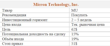 Акции Micron. Рекомендация - ПОКУПАТЬ