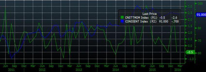 Умеренное снижение индексов