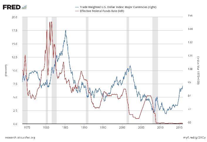Смена курса ФРС не сбила с толку S&P500