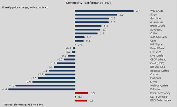 Нефть игнорирует «быков» по доллару, золото оказывает сопротивление