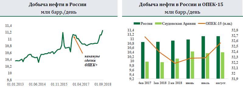 Нефть Urals к пятнице – $84,2/барр. Саудовская Аравия и Россия до встречи ОПЕК+ договорились увеличить добычу