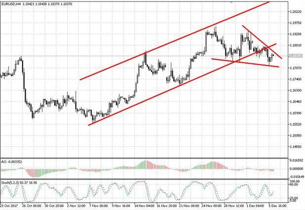 Валютная пара EUR/USD может формировать фигуру «вымпел»