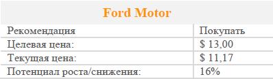 Смена СЕО Ford и сильная отчетность оставляют акции компании привлекательными для инвесторов