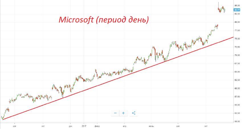 Продажа акций «Microsoft (MSFT)