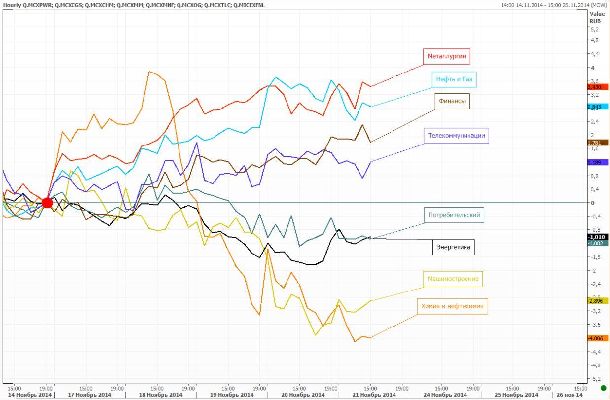 Обзор: Пробой максимума этого года по индексу ММВБ не состоялся