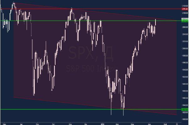 Фондовый рынок Америки на высоте