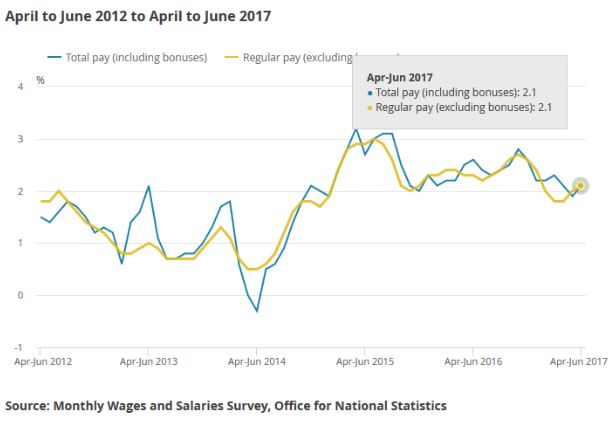 «Хорошая» статистика по рынку труда может надавить на британский фунт