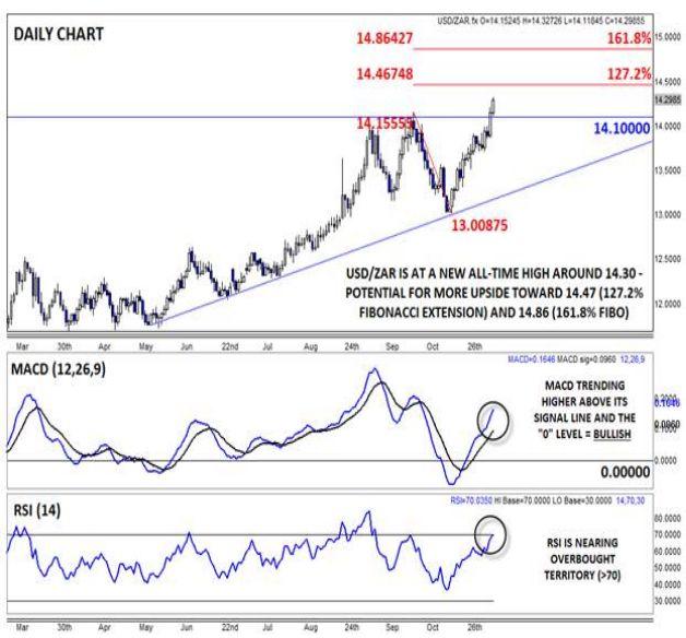 Обзор EM: Опасения, связанные с повышением процентной ставки ФРС, обуславливают движение пары USD/ZAR